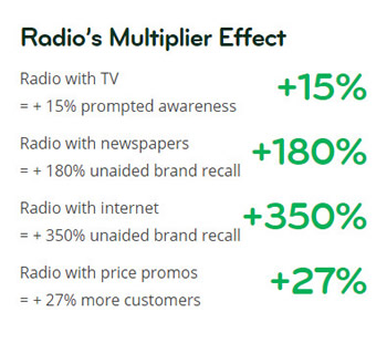 ON Advertising - Radio Multiply Effect